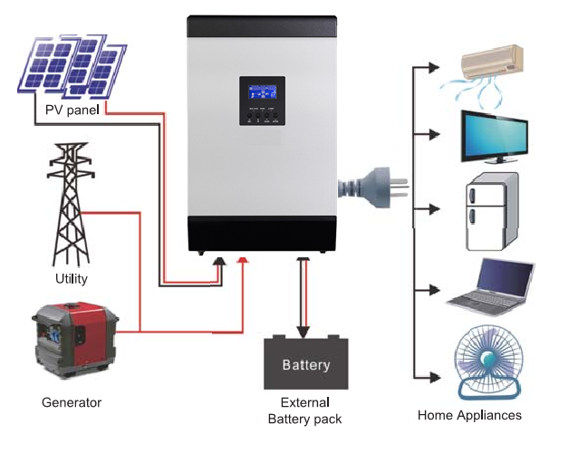 Off-Grid Inverter Hybrid 4K 4000VA/3200W